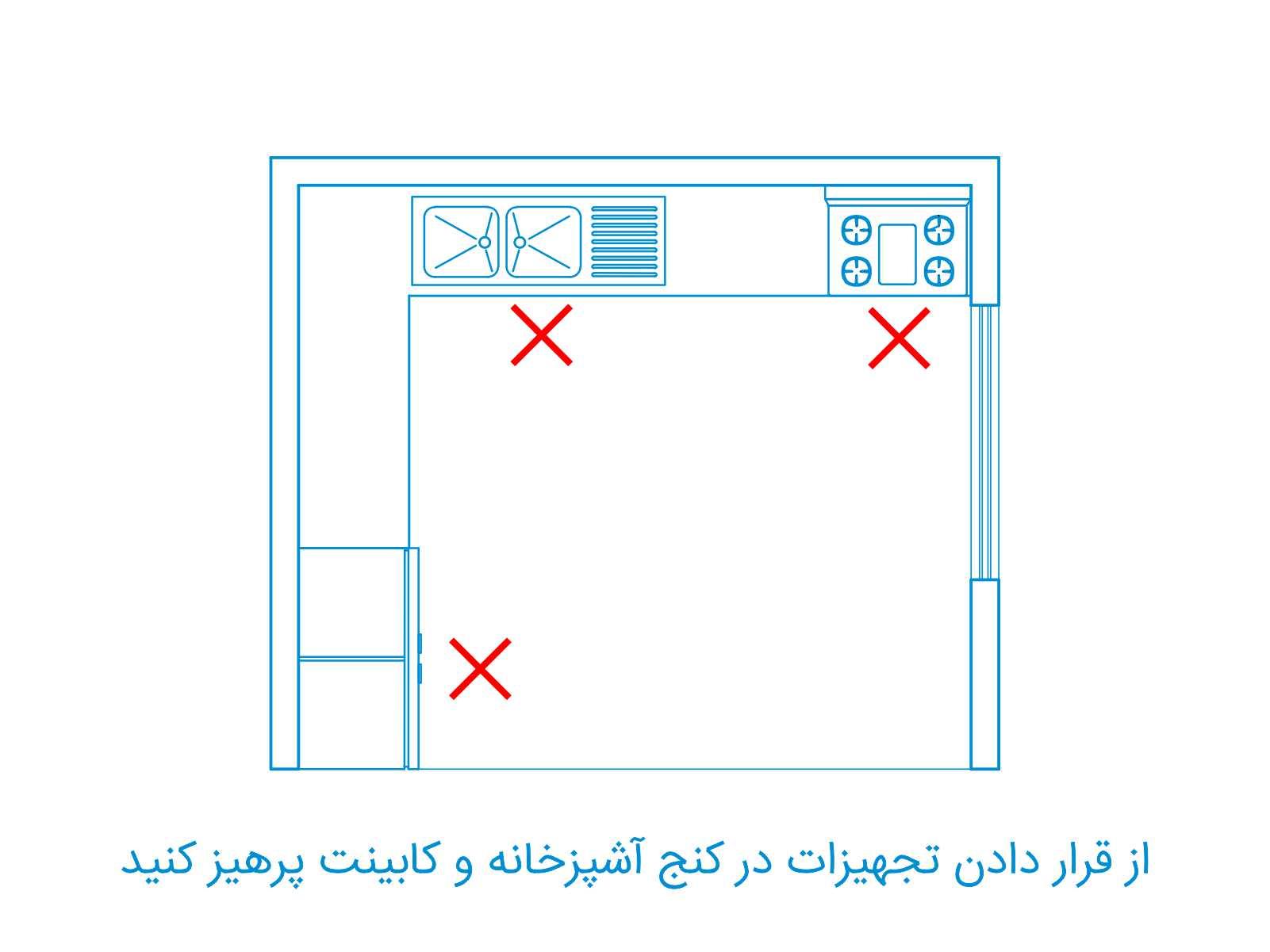 قرار گرفتن عناصر آشپزخانه در کنج ها